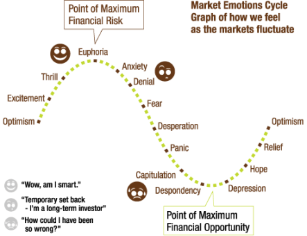 Cycle of Mkt Emotions
