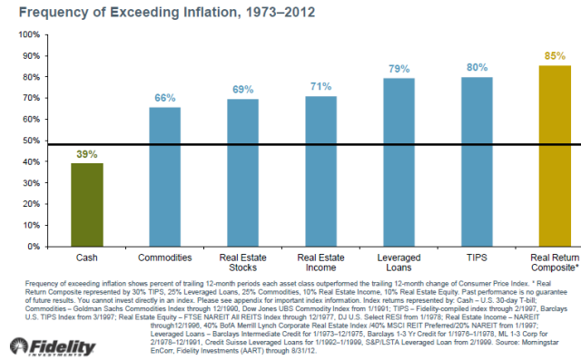 Fidelity inflation