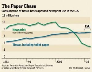 Paper Chase, toilet tissue WSJ