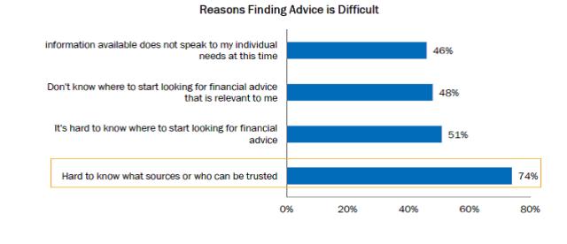 TIAA Cref Financial Advice graph