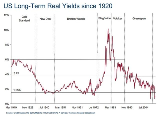 US Long-term Real Yields since 1920